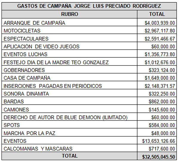 gastos_campana_jorgeluis