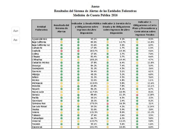 México restringe colocaciones en mercados financieros para reducir deuda