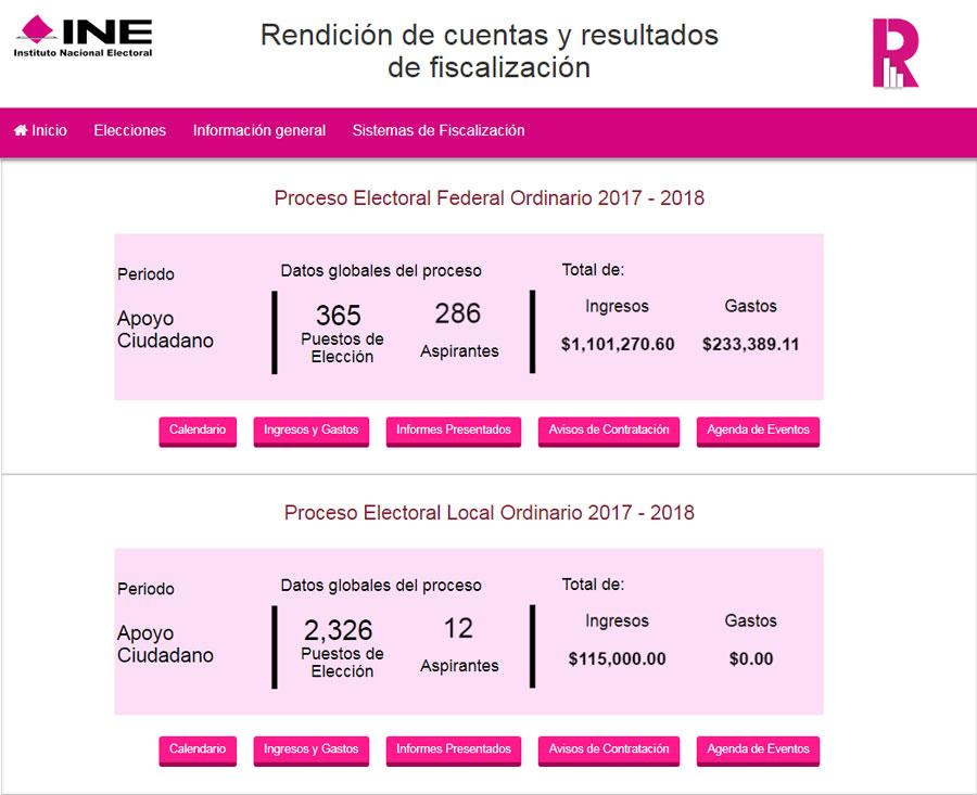 INE llama a independientes a presentar informes de gastos y egresos