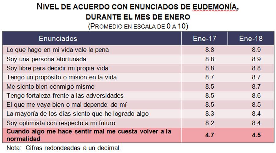 Mexicanos reportan una ligera mejoría en su satisfacción de vida