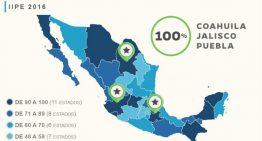 Coahuila, Jalisco y Puebla cumplen al 100% los criterios del la evaluación del IIPE: IMCO