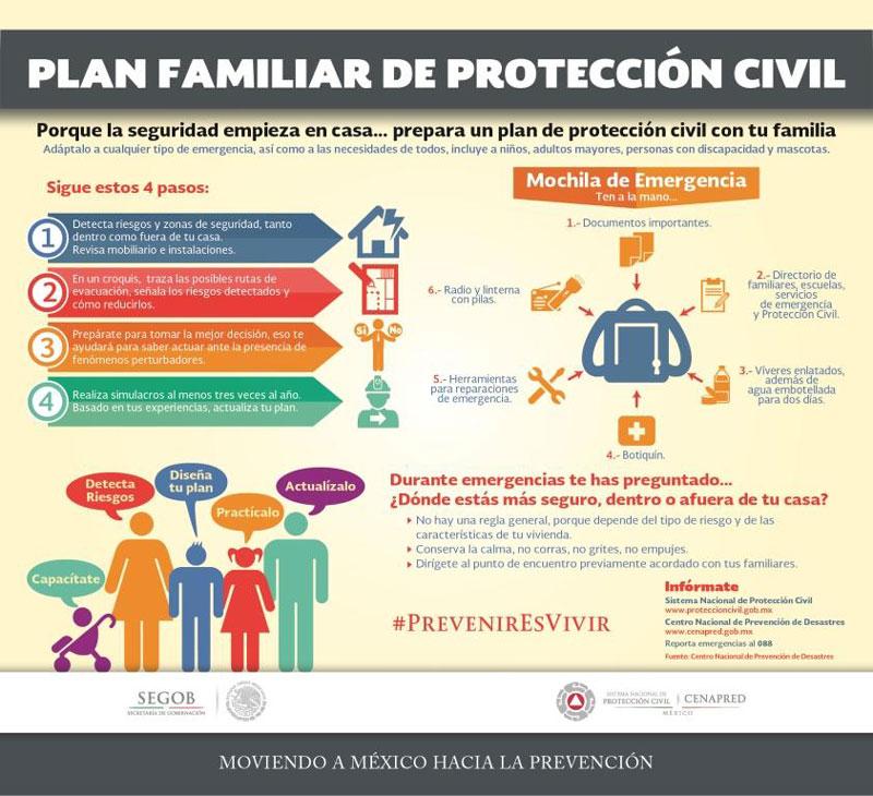sabes qué debe contener un plan familiar de protección civil